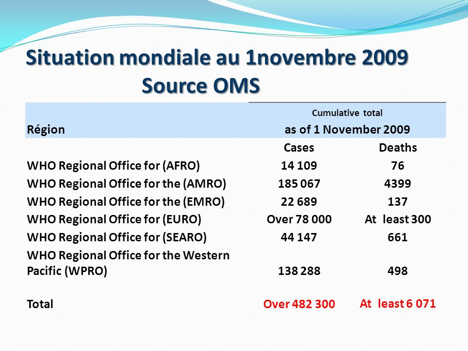 Région Cumulative total as of 1 November 2009 CasesDeaths WHO Regional Office for (AFRO)14 10976 WHO Regional Office for the (AMRO)185 0674399 WHO Reg