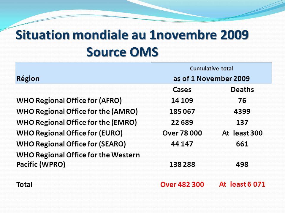 Situation au Maroc au jeudi 5 novembre 2009 (source ministère de la santé) Quarante-deux (42) nouveaux cas de grippe A/H1N1 ont été diagnostiqués et confirmés ce jour à Tanger, Casablanca, Marrakech, Fès, Benslimane, Oujda et Meknès.