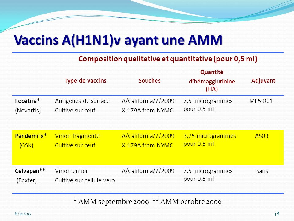 Vaccins A(H1N1)v ayant une AMM 6/10/0948 Composition qualitative et quantitative (pour 0,5 ml) Type de vaccinsSouches Quantité dhémagglutinine (HA) Ad