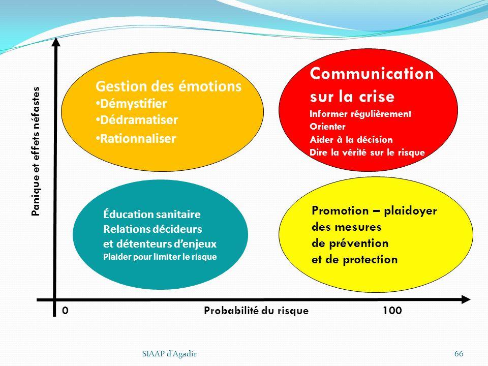 Gestion des émotions Démystifier Dédramatiser Rationnaliser Promotion – plaidoyer des mesures de prévention et de protection Communication sur la cris