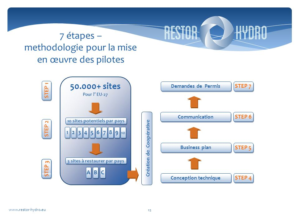 www.restor-hydro.eu 12 7 étapes – methodologie pour la mise en œuvre des pilotes Création de Coopérative 50.000+ sites Pour l EU-27 STEP 1 STEP 4 Conception technique STEP 5 Business plan STEP 6 Communication 10 sites potentiels par pays STEP 2 1 1 2 2 3 3 4 4 5 5 6 6 7 7 8 8 9 9 10 3 sites à restaurer par pays A A B B C C STEP 7 Demandes de Permis