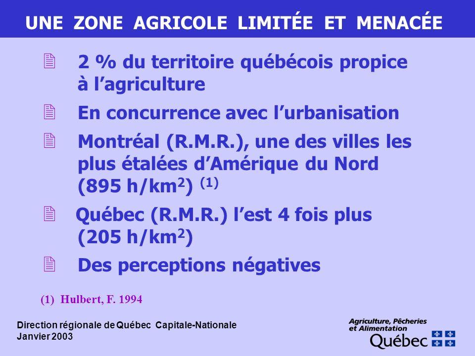 UNE ZONE AGRICOLE LIMITÉE ET MENACÉE 2 2 % du territoire québécois propice à lagriculture 2 En concurrence avec lurbanisation 2 Montréal (R.M.R.), une