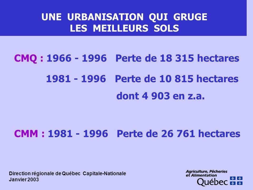 UNE URBANISATION QUI GRUGE LES MEILLEURS SOLS CMQ : 1966 - 1996 Perte de 18 315 hectares 1981 - 1996 Perte de 10 815 hectares dont 4 903 en z.a. CMM :