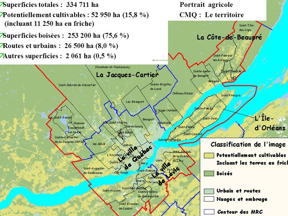 C M Q : Exploitations agricoles äZone agricole : 91 867 ha 27,5 % du territoire de la CMQ äÎle-dOrléans : 18 078 ha (94,3 %) äCôte-de-Beaupré : 24 053 ha (37,6 %) äJacques-Cartier : 5 956 ha (3,9 %) äVille de Québec : 12 530 ha (23 %) äVille de Lévis : 31 250 ha (70,4 %)