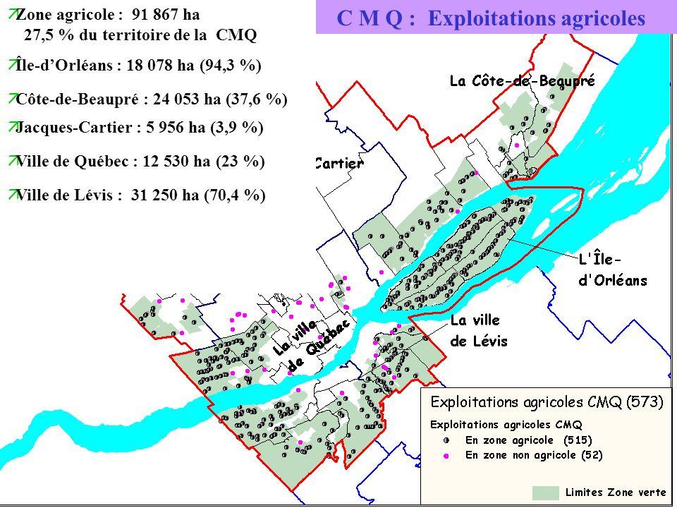 C M Q : Exploitations agricoles äZone agricole : 91 867 ha 27,5 % du territoire de la CMQ äÎle-dOrléans : 18 078 ha (94,3 %) äCôte-de-Beaupré : 24 053