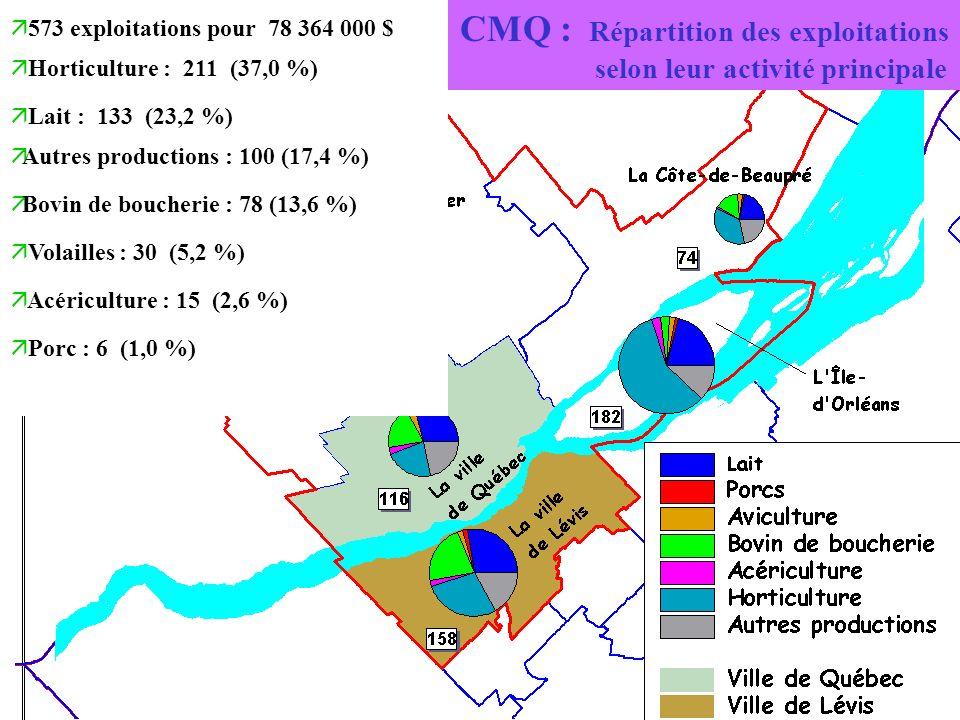 CMQ : Répartition des exploitations selon leur activité principale ä 573 exploitations pour 78 364 000 $ ä Horticulture : 211 (37,0 %) ä Lait : 133 (2