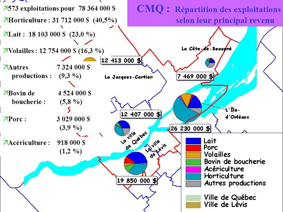 CMQ : Répartition des exploitations selon leur principal revenu ä 573 exploitations pour 78 364 000 $ ä Horticulture : 31 712 000 $ (40,5%) ä Lait : 1