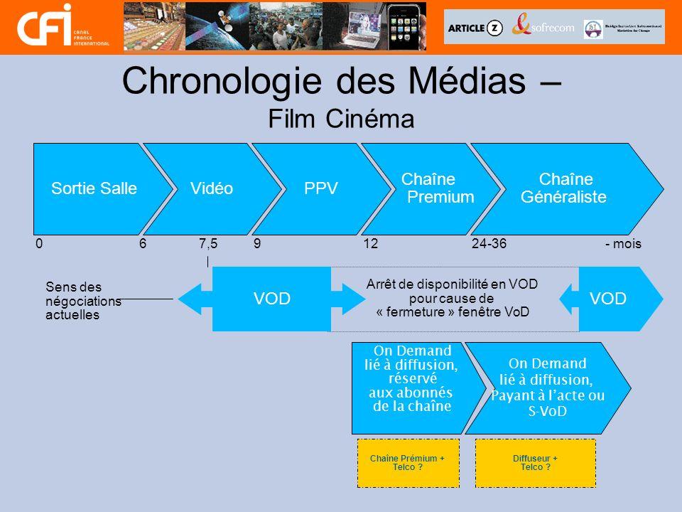 Chronologie des Médias – Film Cinéma Sortie SalleVidéoPPV Chaîne Premium Chaîne Généraliste 0691224-367,5- mois Arrêt de disponibilité en VOD pour cau
