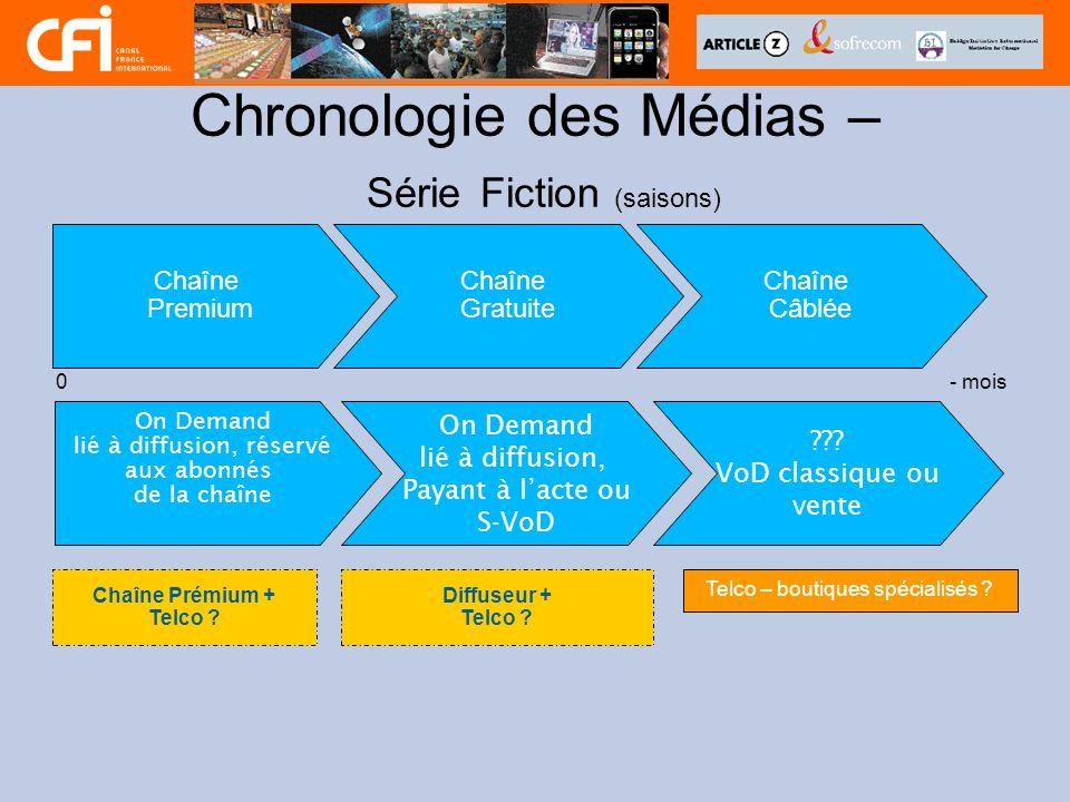 Chronologie des Médias – Série Fiction (saisons) Chaîne Premium Chaîne Gratuite 0- mois Telco – boutiques spécialisés ? Chaîne Câblée Chaîne Prémium +