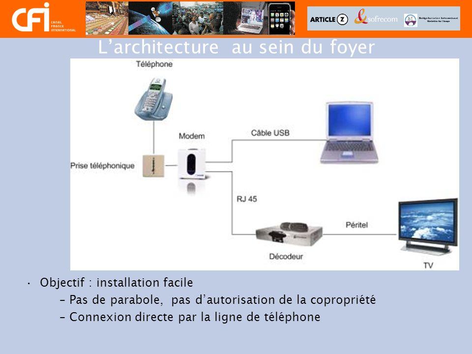 Larchitecture au sein du foyer Objectif : installation facile –Pas de parabole, pas dautorisation de la copropriété –Connexion directe par la ligne de