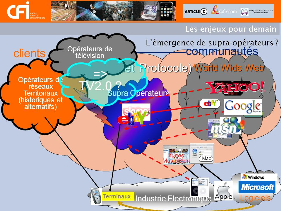 Des offres de VoD et de télévision IP sur le téléviseur accessible par sa prise téléphonique : –Wall garden: inaccessible par Internet –Non accessible sur le PC –Double securité pour les programmes : Numéro de téléphone et embrouillage (Viaccess) –Flux : 2,8 Mb/s MPEG4, binetôt deux flux simultanés selon léloignement du client –Surround Dolby Sound –3 principaux Circuits Virtuels (Vidéo – Internet – Visiophonie) –Des partenaires du monde de laudiovisuel : Les chaînes et les bouquets TPS, CanalSat Distributeurs VoD –Une Division des contenus au sein de lopérateur télécom pour négocier les droits VoD Larchitecture technique de OrangeTV, My.T, KerguyTV