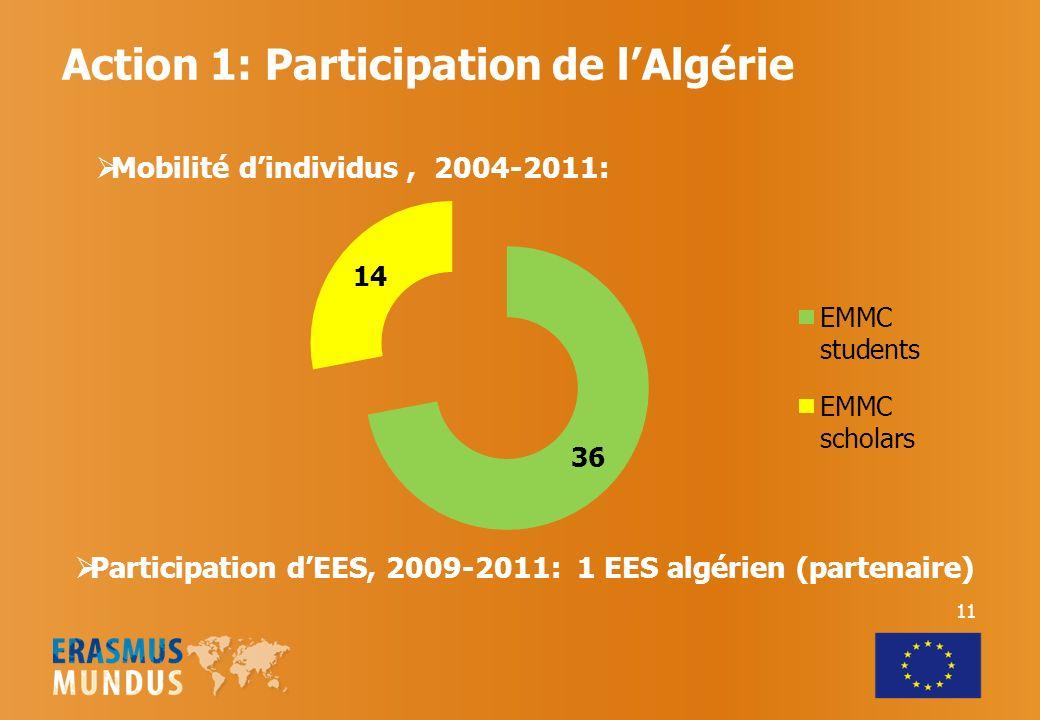 Action 1: Participation de lAlgérie Participation dEES, 2009-2011: 1 EES algérien (partenaire) 11