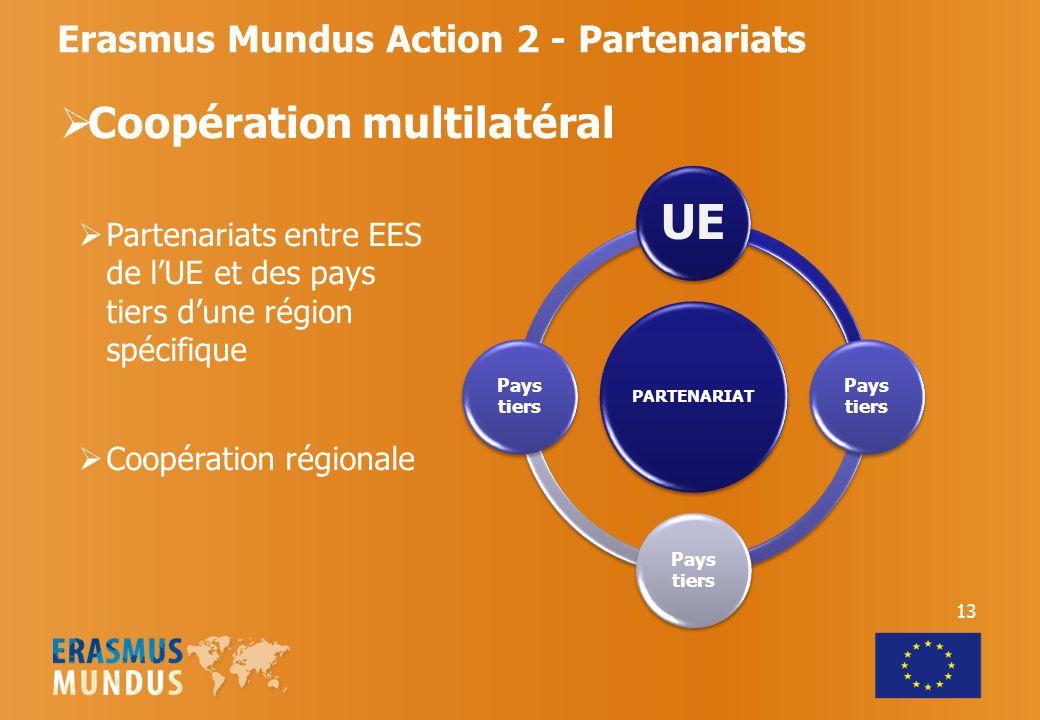 Erasmus Mundus Action 2 - Partenariats Coopération multilatéral PARTENARIAT UE Pays tiers Partenariats entre EES de lUE et des pays tiers dune région spécifique Coopération régionale 13