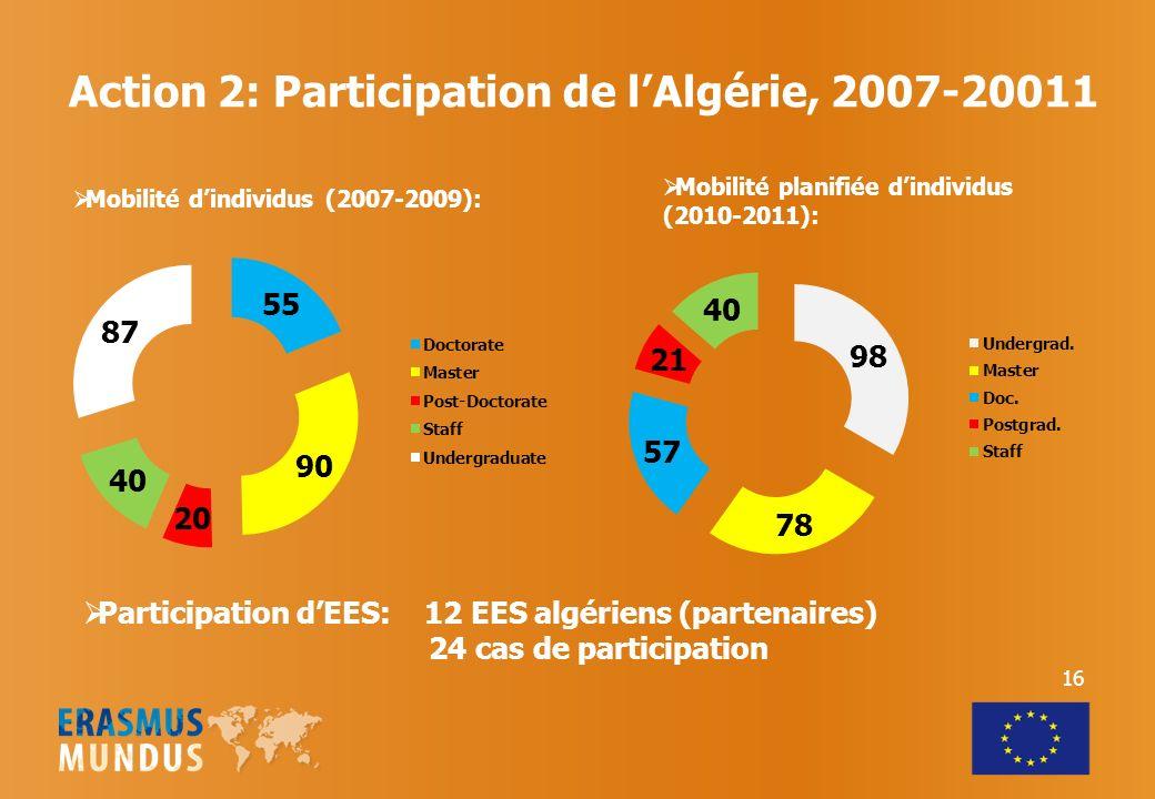Action 2: Participation de lAlgérie, 2007-20011 Mobilité dindividus (2007-2009): Participation dEES: 12 EES algériens (partenaires) 24 cas de participation Mobilité planifiée dindividus (2010-2011): 16