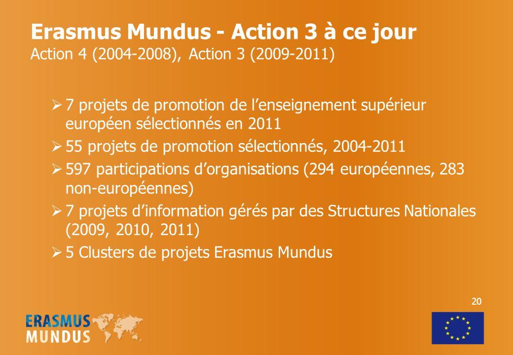 20 Erasmus Mundus - Action 3 à ce jour Action 4 (2004-2008), Action 3 (2009-2011) 7 projets de promotion de lenseignement supérieur européen sélectionnés en 2011 55 projets de promotion sélectionnés, 2004-2011 597 participations dorganisations (294 européennes, 283 non-européennes) 7 projets dinformation gérés par des Structures Nationales (2009, 2010, 2011) 5 Clusters de projets Erasmus Mundus