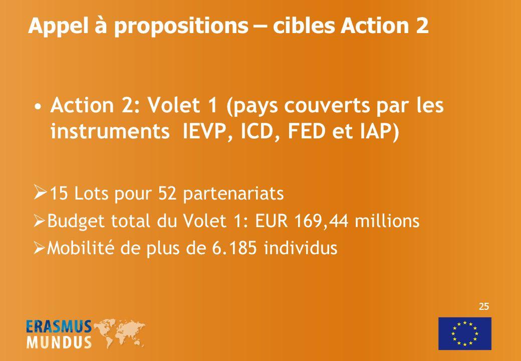 Action 2: Volet 1 (pays couverts par les instruments IEVP, ICD, FED et IAP) 15 Lots pour 52 partenariats Budget total du Volet 1: EUR 169,44 millions Mobilité de plus de 6.185 individus Appel à propositions – cibles Action 2 25