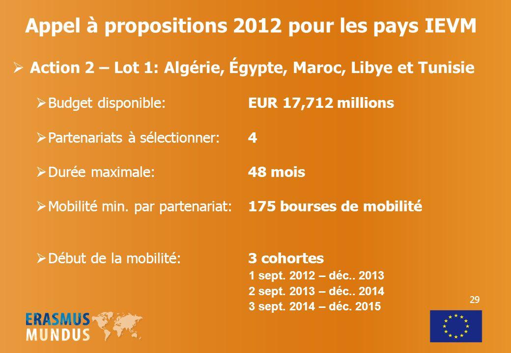 Action 2 – Lot 1: Algérie, Égypte, Maroc, Libye et Tunisie Budget disponible:EUR 17,712 millions Partenariats à sélectionner: 4 Durée maximale:48 mois Mobilité min.