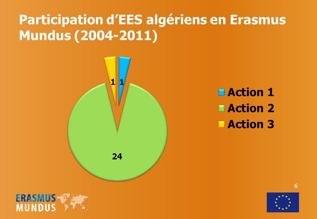 Action 2 partenariats: sélection 2011 Erasmus Mundus Al-Idrisi http://www.al-idrisi.eu/ Granada (ES) Bologna (IT) Coimbra (PT) Göttingen (DE) Graz (AT) Iasi (RO) UL Bruxelles (BE) Lund (SE) Poitiers (FR) Jean Monnet (FR) Badji Mokhtar (DZ) Hassiba Banbouali de Chlef (DZ) Sciences & Technologies Oran (DZ) Hassan II – Aïn Chock (MA) Sidi Mohammed Ben Abdellah (MA) Hassan Ier (MA) Adelmalek Essaâdi (MA) Carthage (TN) Gafsa (TN) Monastir (TN) dautres étudiants Etudiants et personnel universitaire provenant dEES partenaires 17