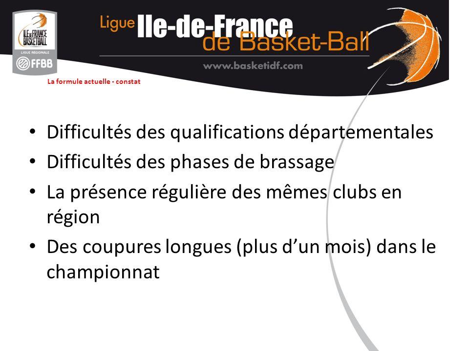 La formule actuelle - constat Difficultés des qualifications départementales Difficultés des phases de brassage La présence régulière des mêmes clubs en région Des coupures longues (plus dun mois) dans le championnat
