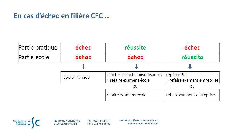 secretariat@esclaneuveville.ch www.esclaneuveville.ch Tél : 032 751 21 77 Fax : 032 751 48 88 Route de Neuchâtel 7 2520 La Neuveville 16 En cas déchec