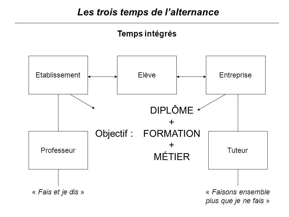 Elève Objectif : ProfesseurTuteur « Fais et je dis »« Faisons ensemble plus que je ne fais » Temps intégrés Les trois temps de lalternance DIPLÔME + FORMATION + MÉTIER EntrepriseEtablissement