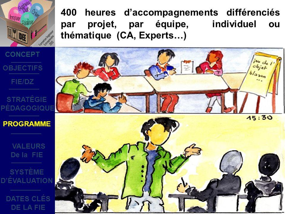400 heures daccompagnements différenciés par projet, par équipe, individuel ou thématique (CA, Experts…) OBJECTIFS STRATÉGIE PÉDAGOGIQUE SYSTÈME DÉVALUATION DATES CLÉS DE LA FIE PROGRAMME CONCEPT FIE/DZ VALEURS De la FIE Formation Ingénieur Entreprendre 2013