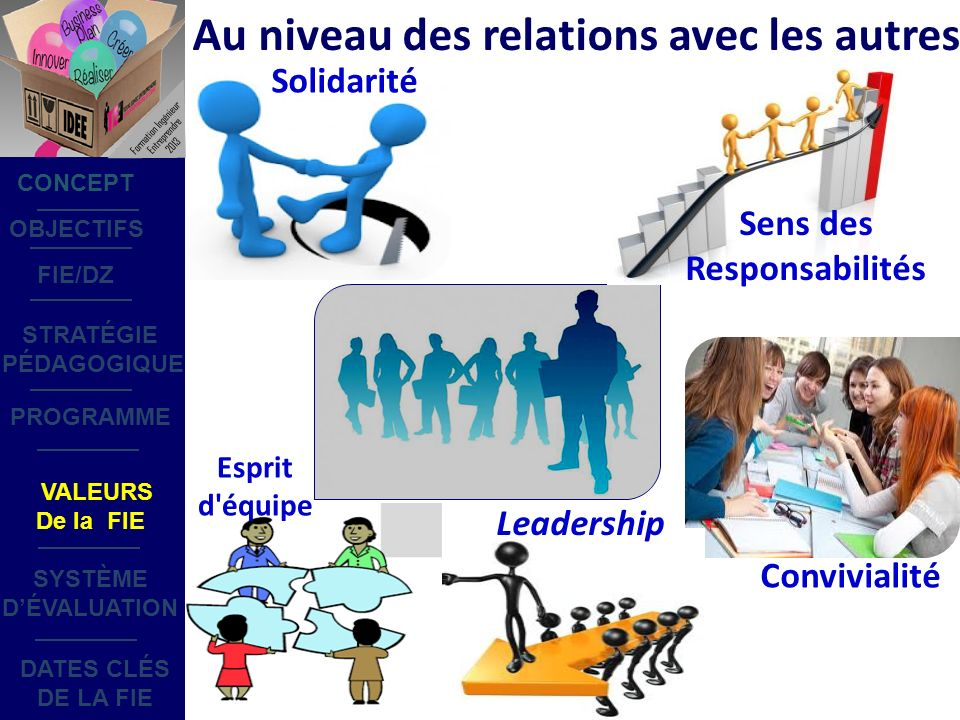 Au niveau des relations avec les autres Sens des Responsabilités Convivialité Solidarité Leadership Esprit d équipe OBJECTIFS STRATÉGIE PÉDAGOGIQUE SYSTÈME DÉVALUATION DATES CLÉS DE LA FIE PROGRAMME CONCEPT FIE/DZ VALEURS De la FIE Formation Ingénieur Entreprendre 2013