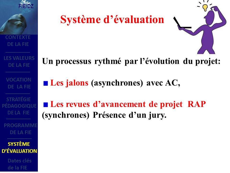 LES VALEURS DE LA FIE VOCATION DE LA FIE STRATÉGIE PÉDAGOGIQUE DE LA FIE SYSTÈME DÉVALUATION Dates clés de la FIE CONTEXTE DE LA FIE PROGRAMME DE LA FIE FIE/DZ Un processus rythmé par lévolution du projet: Les jalons (asynchrones) avec AC, Les revues davancement de projet RAP (synchrones) Présence dun jury.