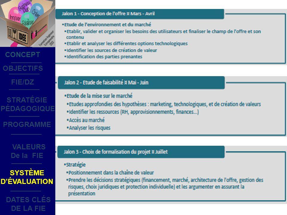 OBJECTIFS STRATÉGIE PÉDAGOGIQUE SYSTÈME DÉVALUATION DATES CLÉS DE LA FIE PROGRAMME CONCEPT FIE/DZ VALEURS De la FIE Formation Ingénieur Entreprendre 2013