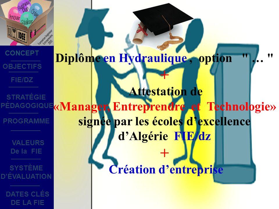 Diplôme en Hydraulique, option … + Attestation de «Manager, Entreprendre et Technologie» signée par les écoles dexcellence dAlgérie FIE/dz + Création dentreprise OBJECTIFS STRATÉGIE PÉDAGOGIQUE SYSTÈME DÉVALUATION DATES CLÉS DE LA FIE PROGRAMME CONCEPT FIE/DZ VALEURS De la FIE Formation Ingénieur Entreprendre 2013