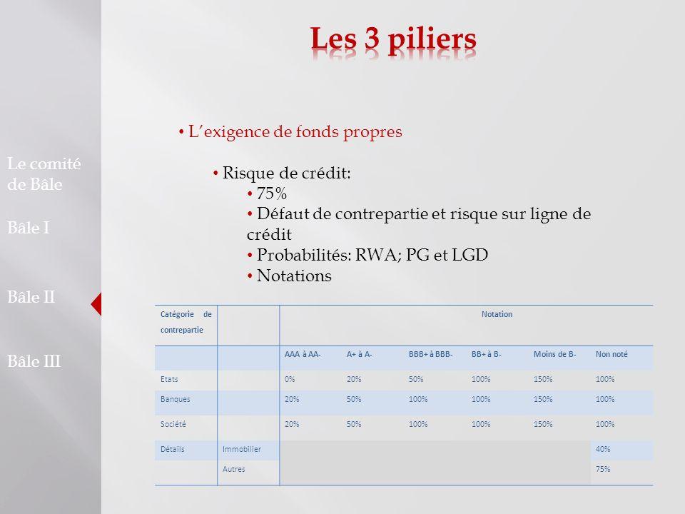 Le comité de Bâle Bâle I Bâle II Bâle III Lexigence de fonds propres Risque de crédit: 75% Défaut de contrepartie et risque sur ligne de crédit Probab