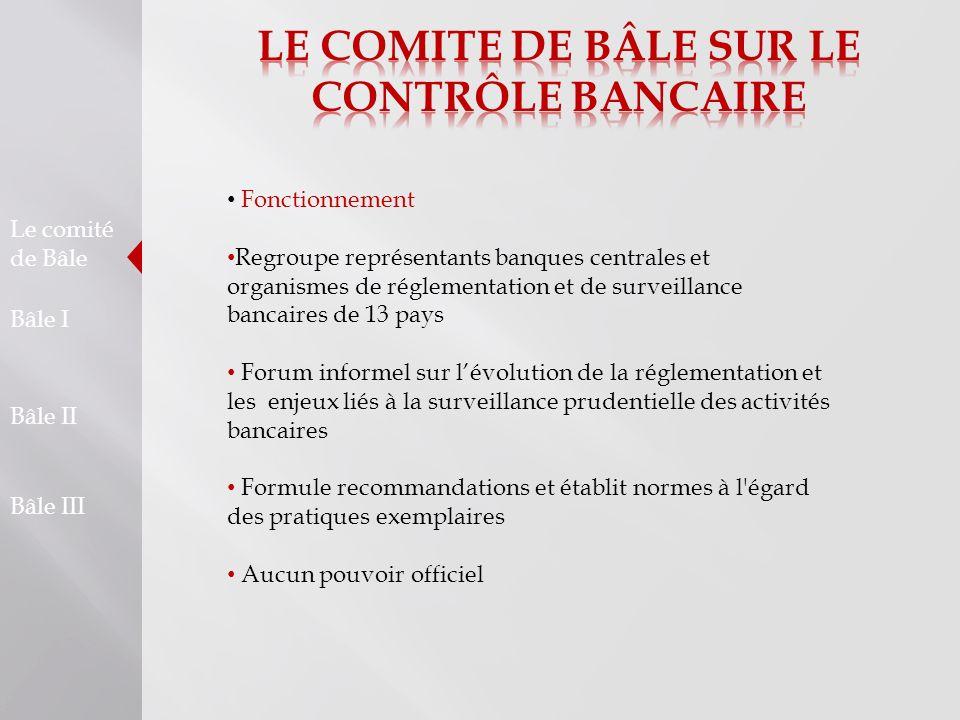 Le comité de Bâle Bâle I Bâle II Bâle III Fonctionnement Regroupe représentants banques centrales et organismes de réglementation et de surveillance b