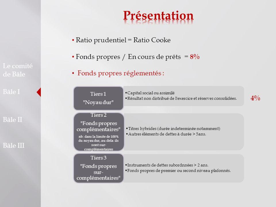 Le comité de Bâle Bâle I Bâle II Bâle III Mise en place dans lUE : Juin 2004 - Publication des recommandations Bâle II 1er janvier 2006 - Parallel run : Les établissements de crédit calculent en parallèle le ratio Cooke (Bâle I) et le ratio McDonough (Bâle II) Juin 2006 - Adoption de la directive européenne CRD de traduction de l accord 1er janvier 2007 - Entrée en vigueur de la directive européenne pour les approches standard et notation interne simple 1er janvier 2008 - Entrée en vigueur de la directive pour l approche notation interne avancée