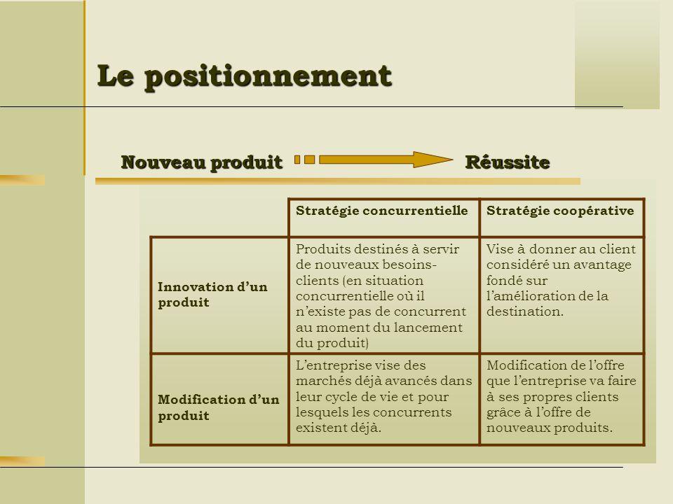 Le positionnement Réussite Nouveau produit Stratégie concurrentielleStratégie coopérative Innovation dun produit Produits destinés à servir de nouveau