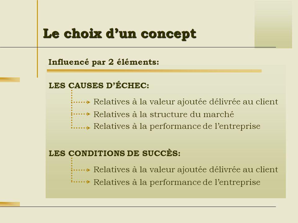 Le choix dun concept Relatives à la valeur ajoutée délivrée au client Influencé par 2 éléments: Relatives à la structure du marché Relatives à la perf