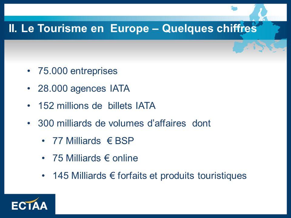75.000 entreprises 28.000 agences IATA 152 millions de billets IATA 300 milliards de volumes daffaires dont 77 Milliards BSP 75 Milliards online 145 M