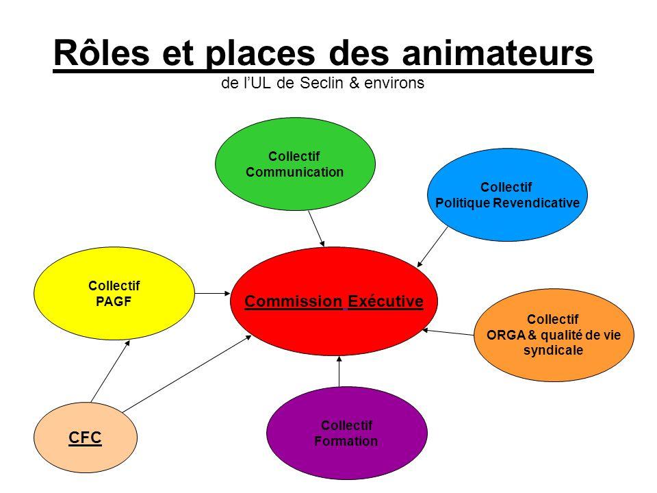 Rôles et places des animateurs de lUL de Seclin & environs Commission Exécutive Collectif Communication CFC Collectif Politique Revendicative Collecti