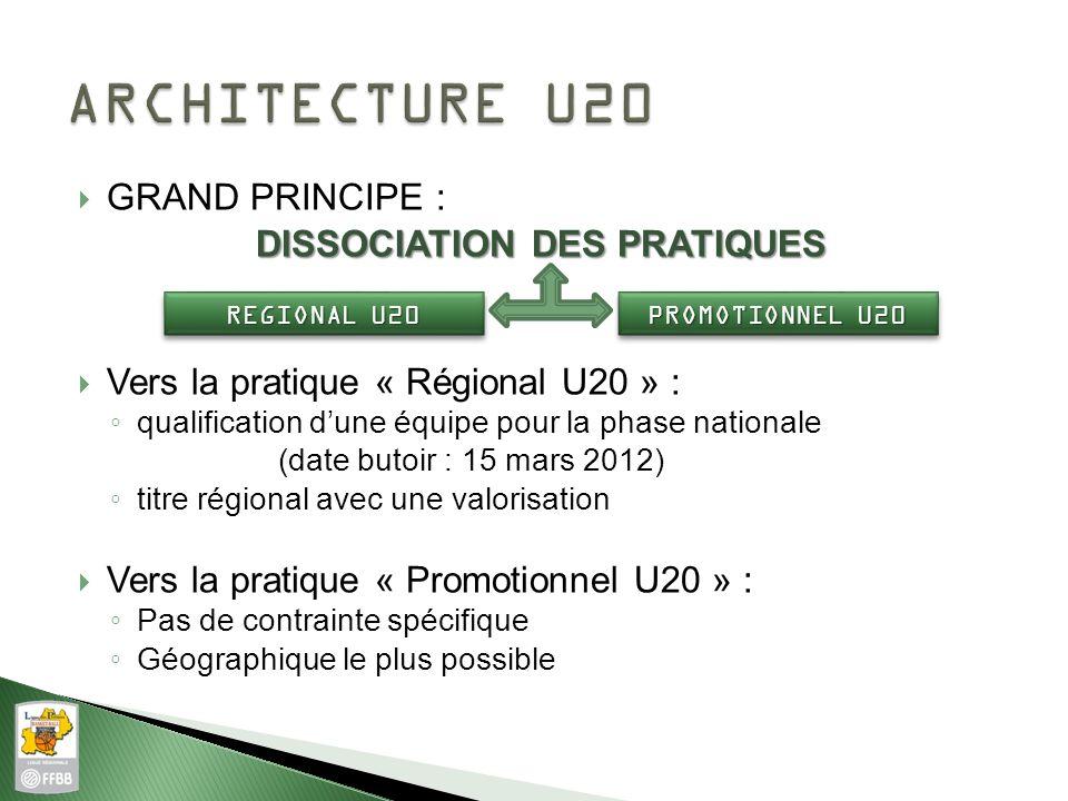 GRAND PRINCIPE : DISSOCIATION DES PRATIQUES Vers la pratique « Régional U20 » : qualification dune équipe pour la phase nationale (date butoir : 15 ma