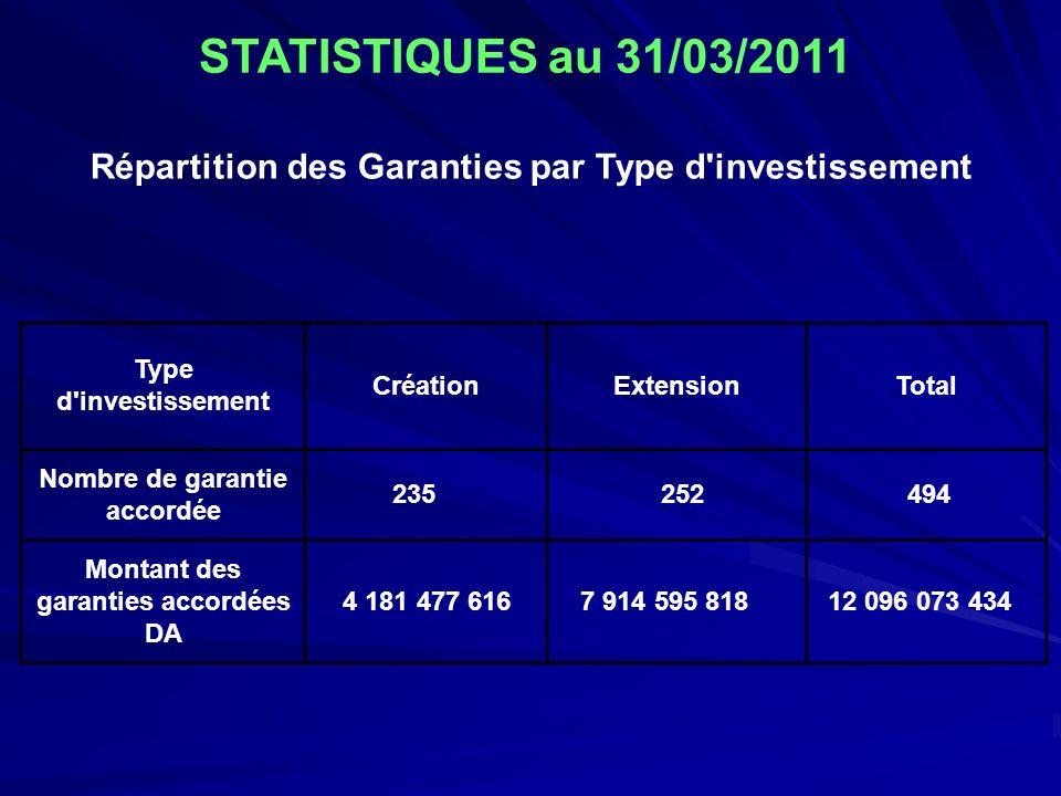 Répartition des Garanties par Type d'investissement Type d'investissement CréationExtensionTotal Nombre de garantie accordée 235 252 494 Montant des g