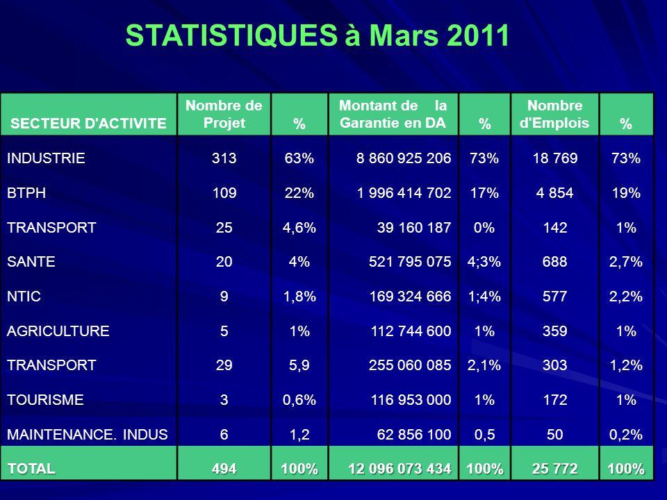 STATISTIQUES à Mars 2011 SECTEUR D'ACTIVITE Nombre de Projet% Montant de la Garantie en DA% Nombre d'Emplois% INDUSTRIE31363%8 860 925 20673%18 76973%