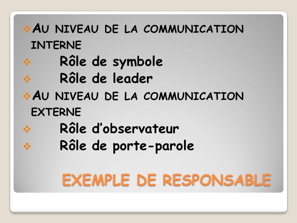 EXEMPLE DE RESPONSABLE A U NIVEAU DE LA COMMUNICATION INTERNE Rôle de symbole Rôle de leader A U NIVEAU DE LA COMMUNICATION EXTERNE Rôle dobservateur