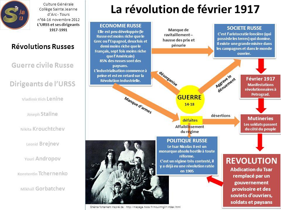 Révolutions Russes Guerre civile Russe Dirigeants de lURSS Vladimir Ilich Lenine Joseph Staline Nikita Krouchtchev Leonid Brejnev Youri Andropov Konst
