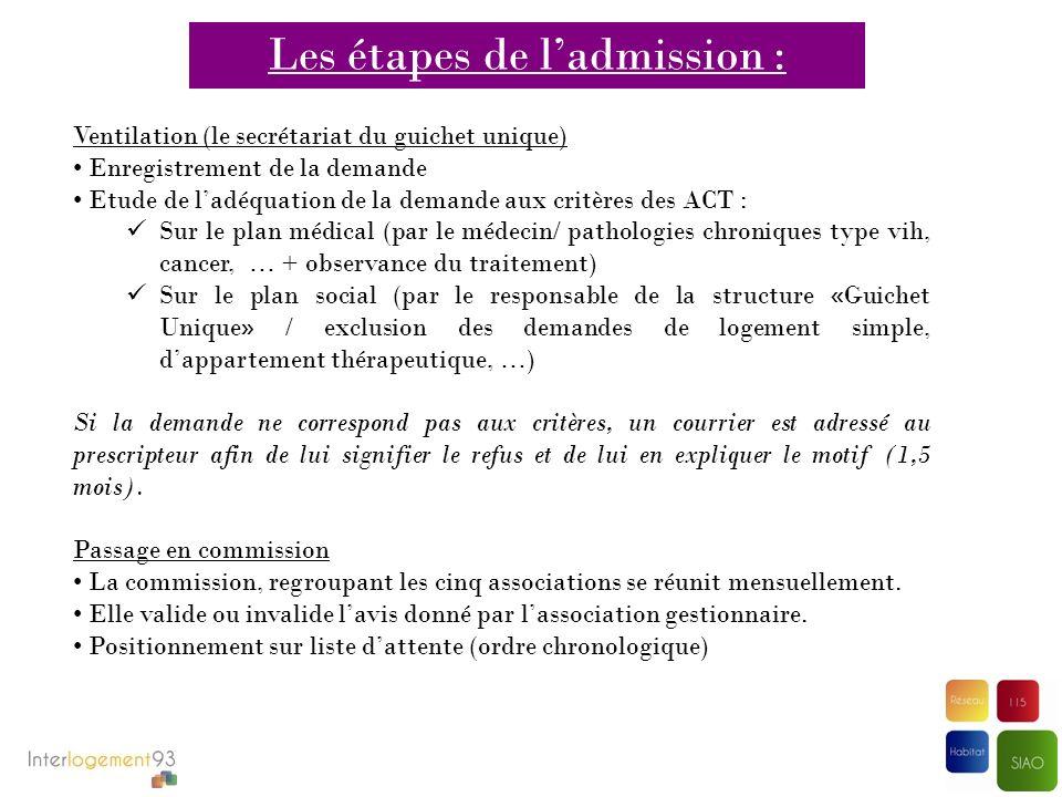 Les étapes de ladmission : Orientation Pour chaque place disponible, 5 candidatures sont transmises aux associations gestionnaires ; charge pour elles de sélectionner la situation ad hoc et dorganiser ladmission.