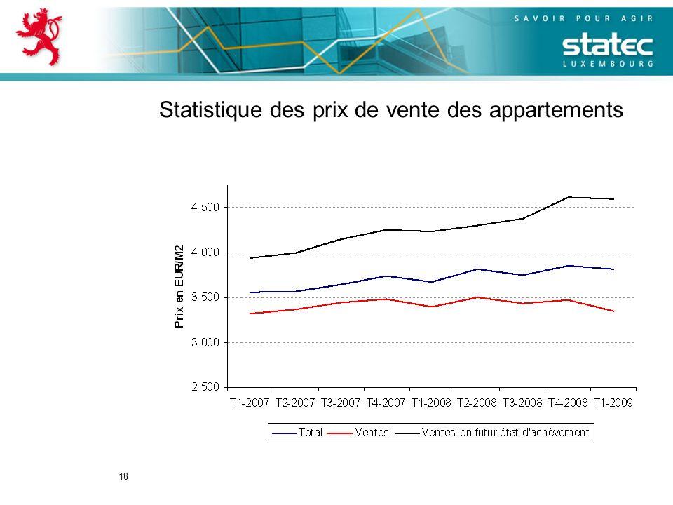 18 Statistique des prix de vente des appartements