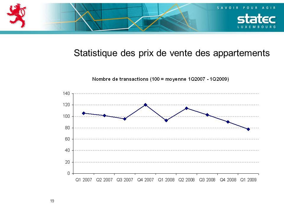 19 Statistique des prix de vente des appartements