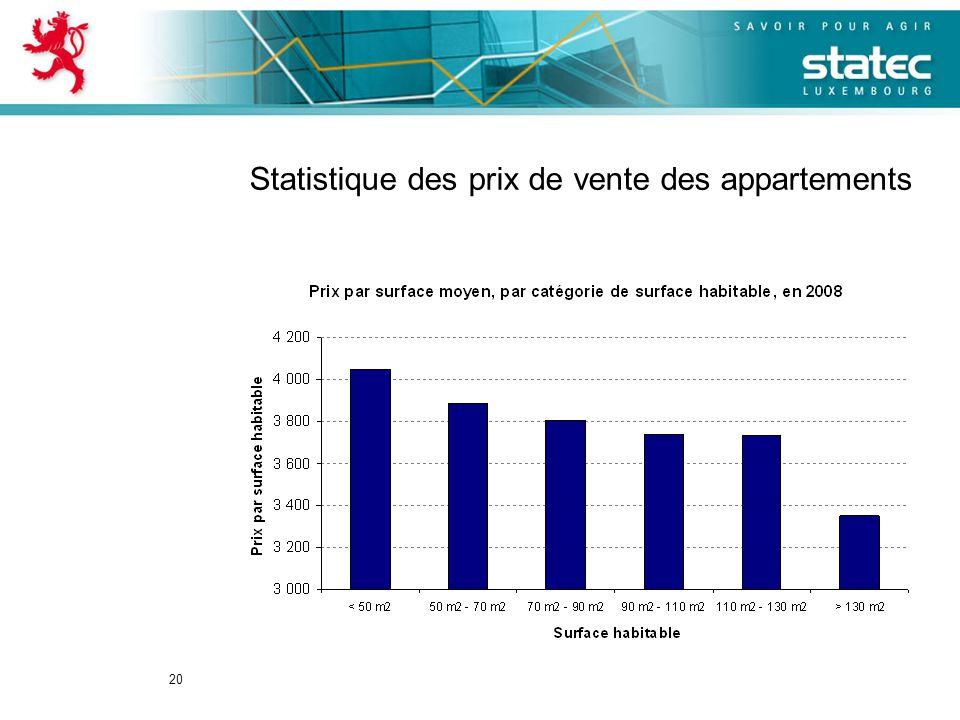 20 Statistique des prix de vente des appartements