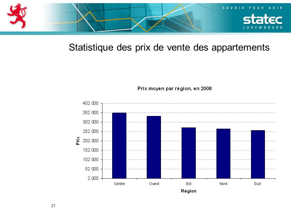 21 Statistique des prix de vente des appartements