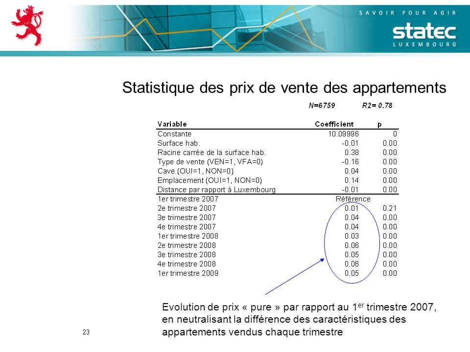 23 Evolution de prix « pure » par rapport au 1 er trimestre 2007, en neutralisant la différence des caractéristiques des appartements vendus chaque trimestre Statistique des prix de vente des appartements
