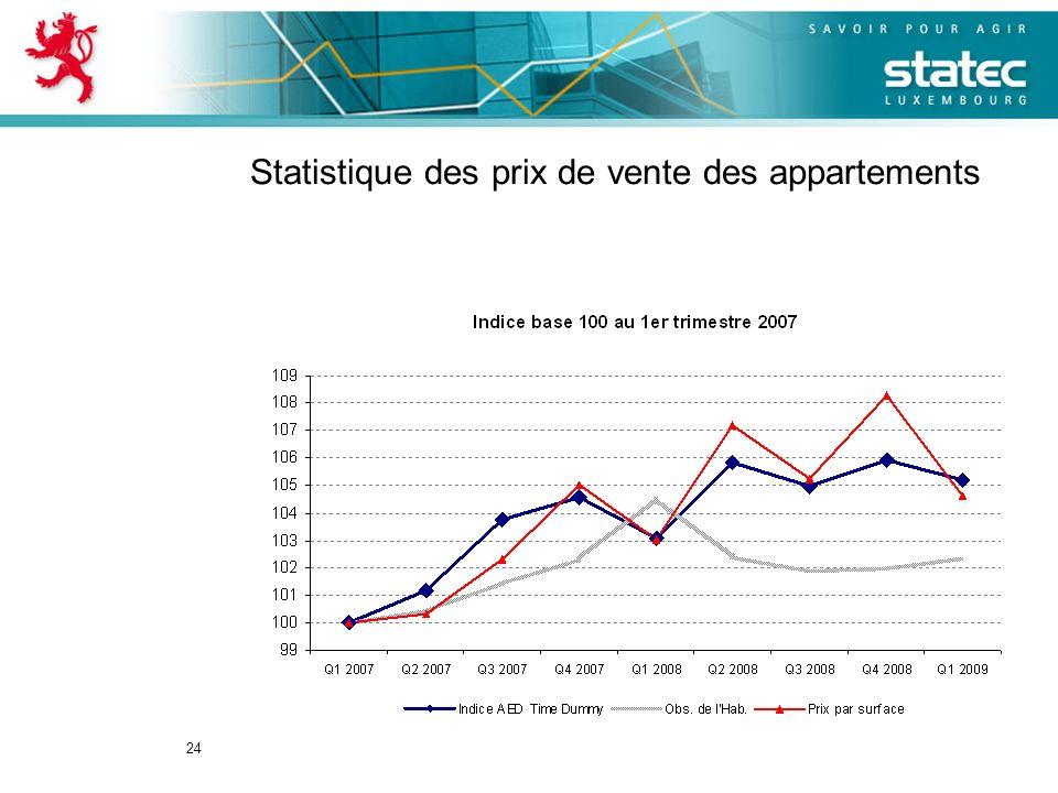 24 Statistique des prix de vente des appartements