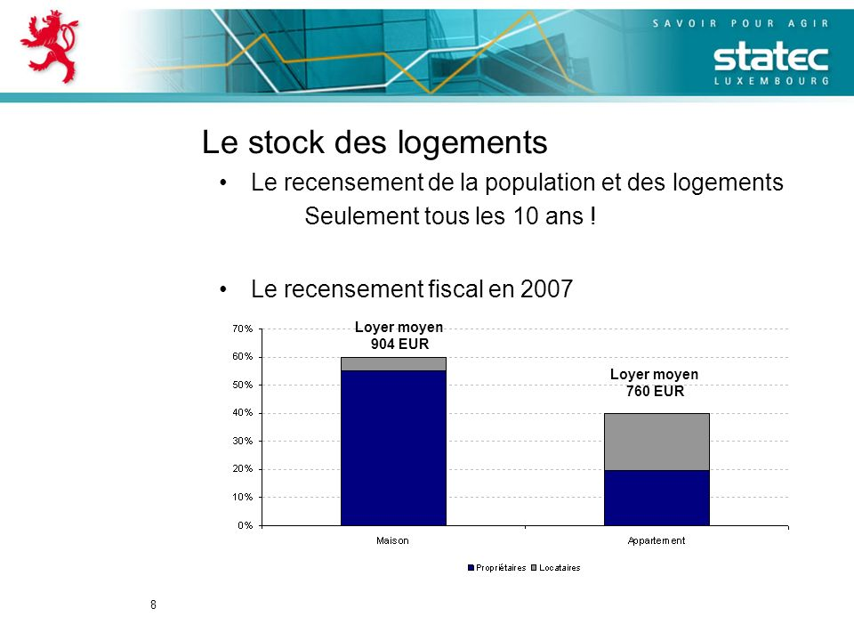 8 Le stock des logements Le recensement de la population et des logements Seulement tous les 10 ans ! Le recensement fiscal en 2007 Loyer moyen 904 EU